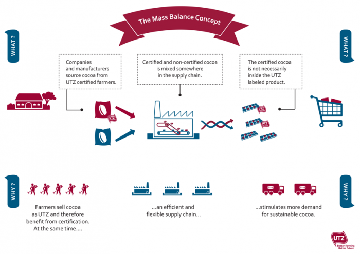 Infographic illustrating the mass balance concept