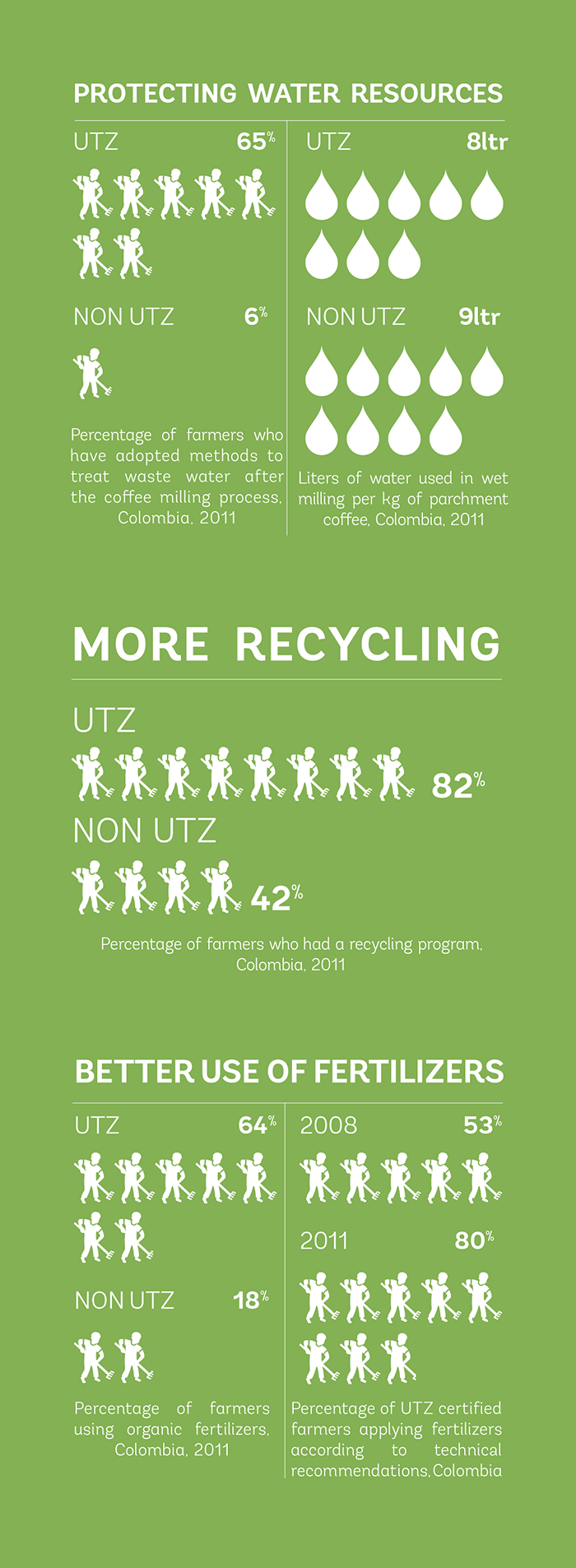 better-environment_colombia_impact_UTZ