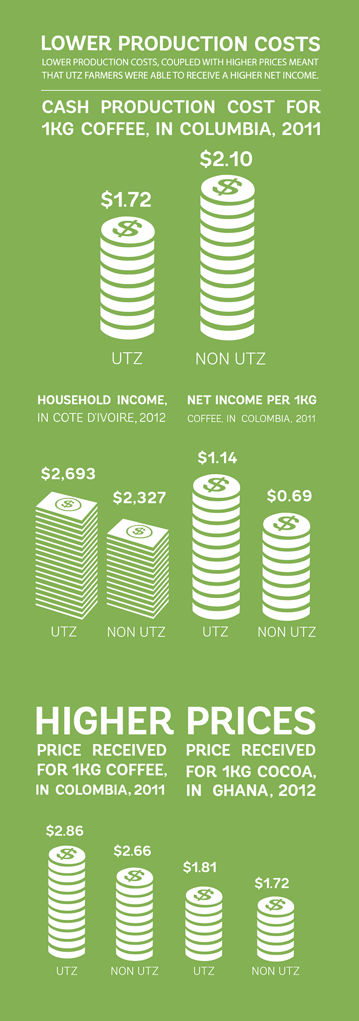 coffee__colombia_impact_better-income_UTZ