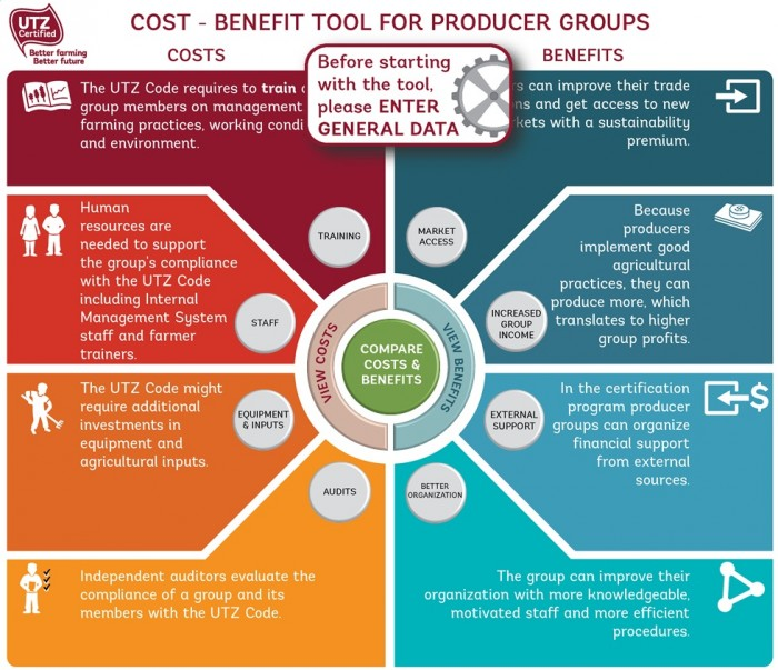 Cost and benefits tool for farmers