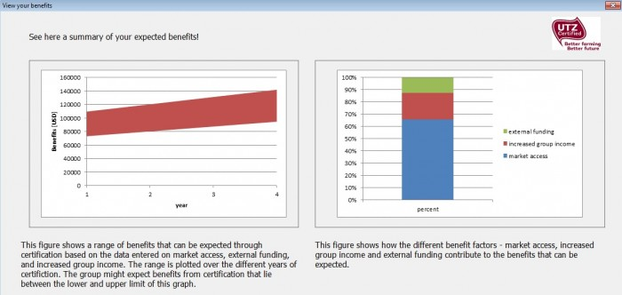 Example of benefits for farmers in UTZ cost&benefits tool