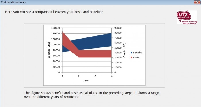 Example of costs vs benefits for farmers in UTZ cost&benefits tool