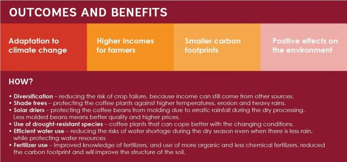 Outcomes and benefits Coffee Climate Care project Vietnam